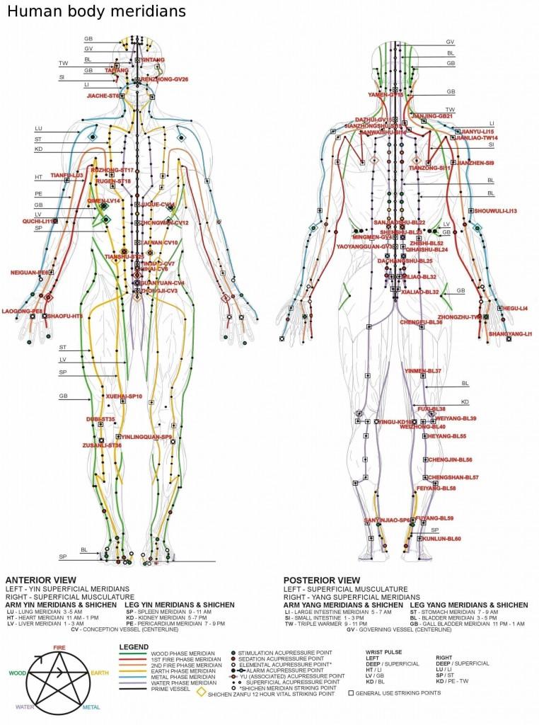 puncte de masaj de erectie